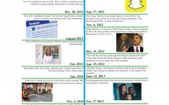 What happened while you were snapchatting