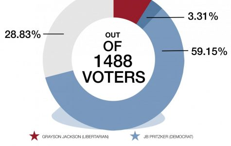 Mock election mirrors recent midterm results