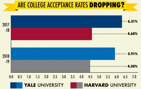 College acceptance rates drop as stress rises