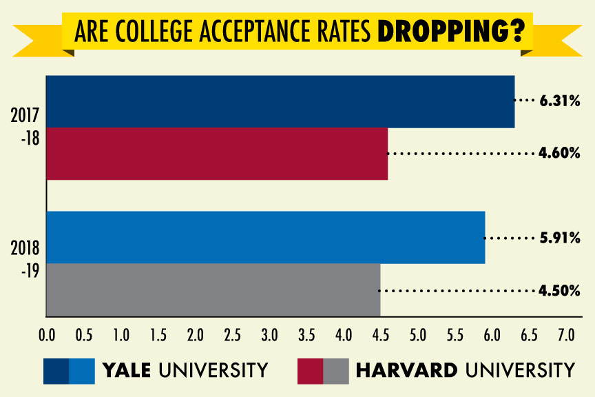 College acceptance rates drop as stress rises