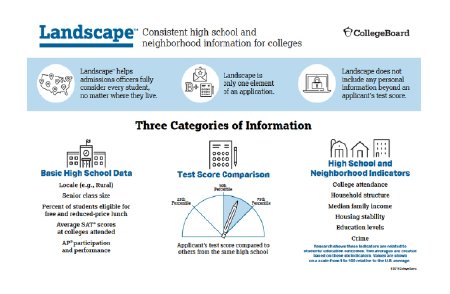 Landscape looks at indicators such as school data
