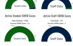 Rates of active cases and of quarantined students and staff as of Oct. 14. The school will evaluate whether to resume hybrid learning for the week of Oct. 26.