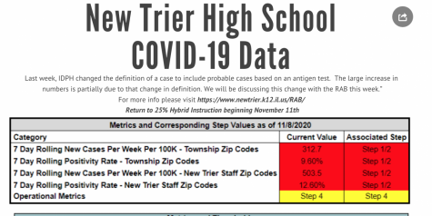 According to New Trier's own website, our community-based COVID metrics indicate that we should be in step 1/2 | newtrier.k12.il.us.