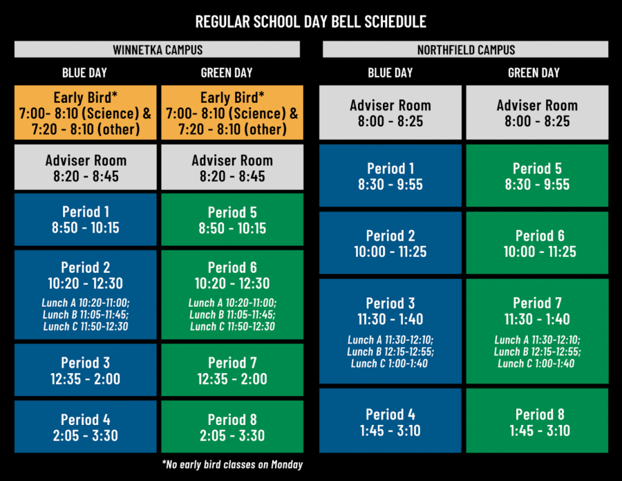 The new schedule replaces the 70 minute period with 85 minutes, with some classes, like science, meeting in half blocks every other day